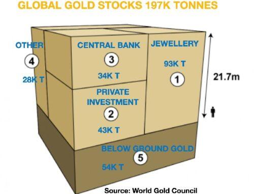 Institutionele vraag zal goudprijs nog hoger doen stijgen