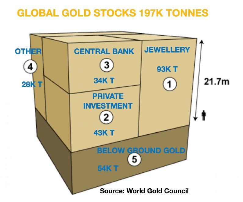 De goudvoorraden in de wereld (World Gold Council)