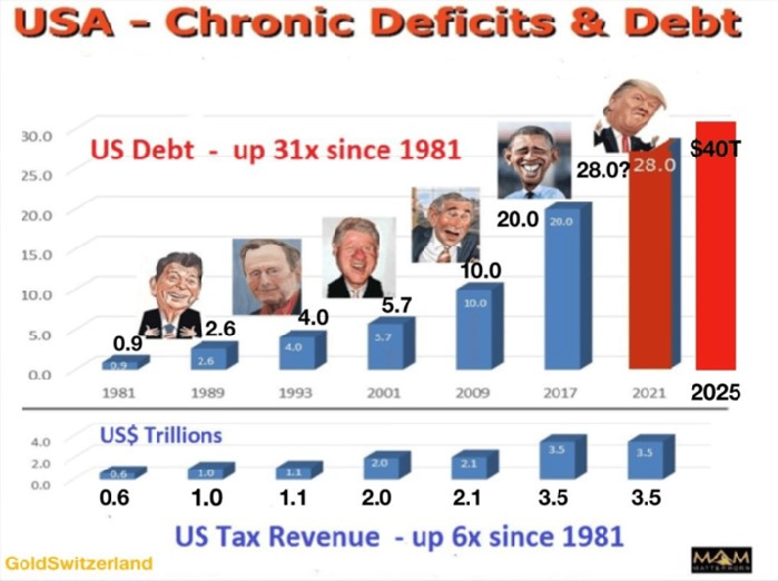 Het chronische tekort op de Amerikaanse balans (GoldSwitserland)