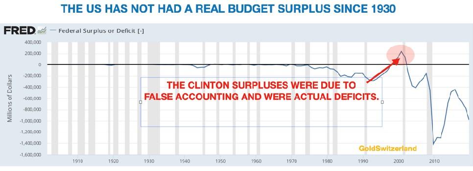 De VS heeft sinds 1930 eigenlijk geen begrotingsoverschot meer gehad (GoldSwitserland)