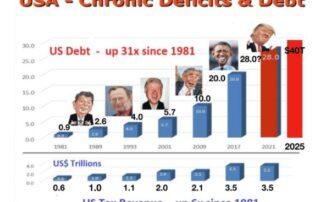 De chronische tekorten en de staatsschuld van de VS