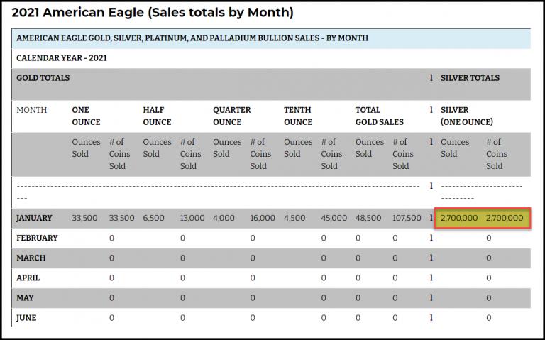 Verkoop totaal zilveren American Eagle 2021