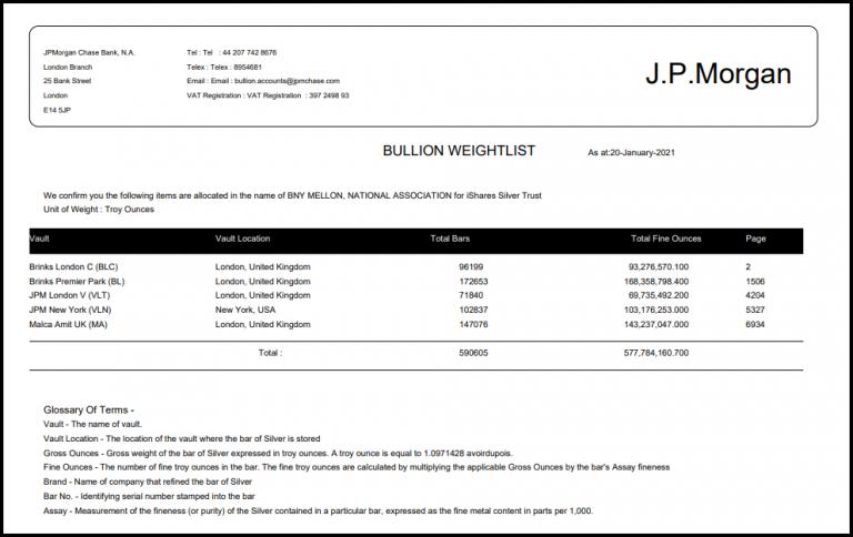 JP Morgan bullion overzicht