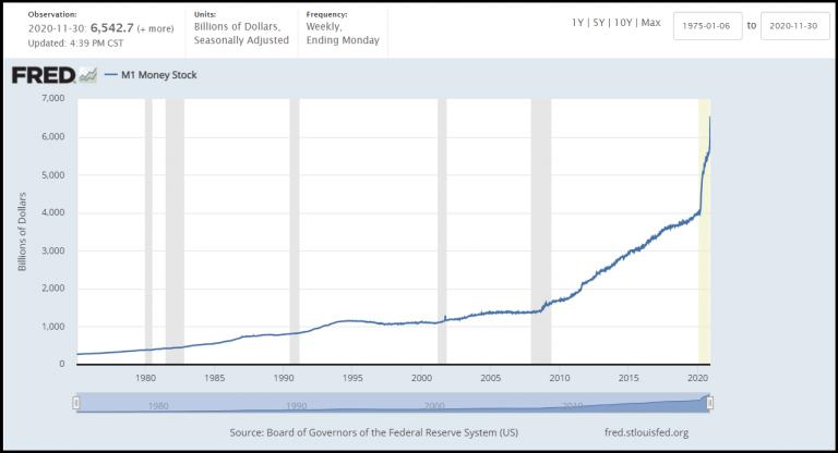 Overzicht FRED geldvoorraad 2020