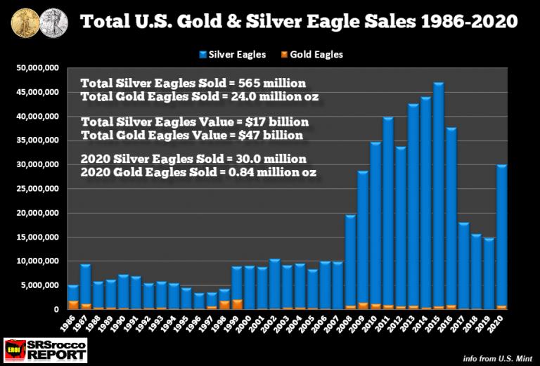 Totale verkoop gouden & zilveren American Eagle 1986-2022