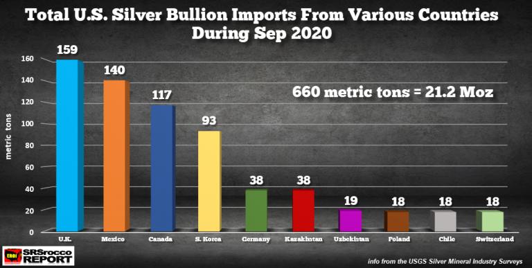 Totale import VS van zilveren bullions vanuit diverse landen