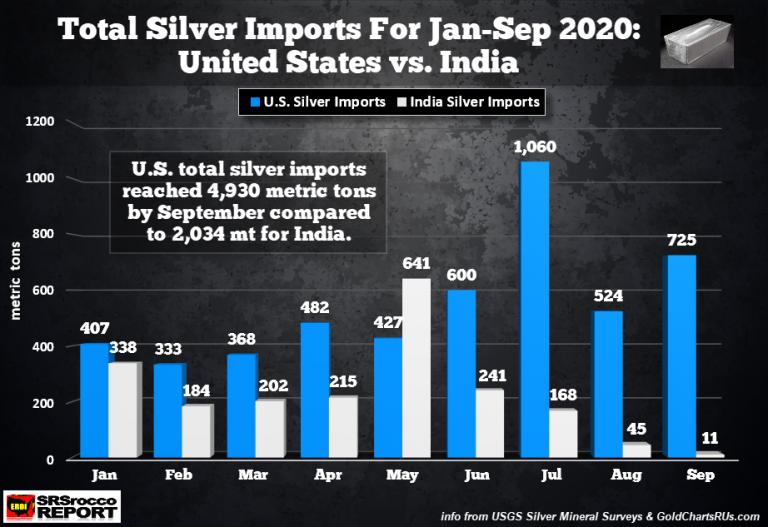 Totale zilver import VS januari tem september 2020