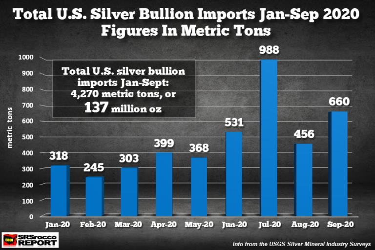 Import zilveren bullions van de VS periode januari t.e.m. september 2020