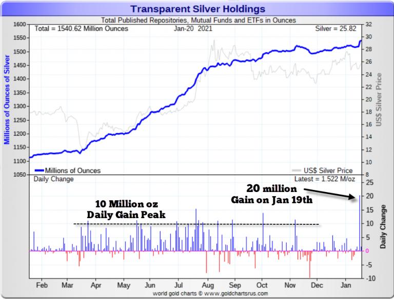 Toename bezit in zilver voorraden periode januari 2020 - januari 2021