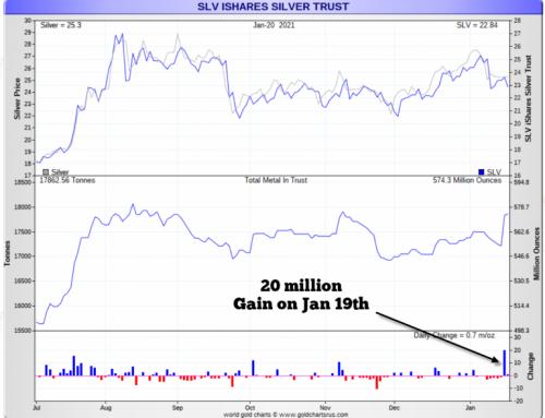 Recordstijging op één dag van wereldwijde zilver investeringsvoorraden